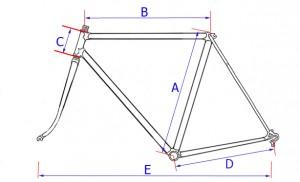 Rahmen Geometrie